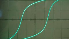 What is the hysteresis loop