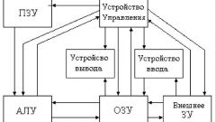 How to distinguish a block diagram of a functional