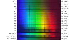 Что такое спектр света