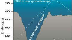 Какая самая глубокая океаническая впадина