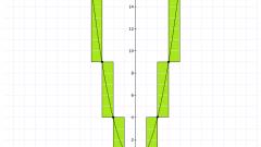 Как решить квадратное уравнение графически