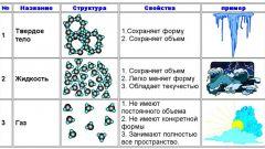 Что такое агрегатное состояние вещества