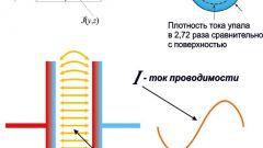 Что такое плотность тока