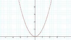 Что такое парабола