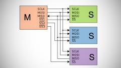Интерфейс SPI и Arduino