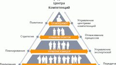 Компетенции в управлении