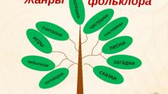 Жанры фольклора: примеры в литературе