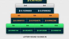 Как работает лотерея на freebitcoin