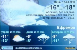 Gismeteo.ru - сервис погодных прогнозов