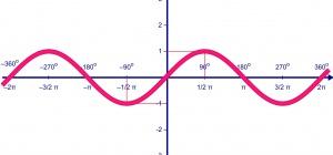 Как определить область значения функции