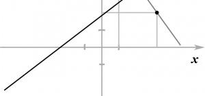 Как найти точку, симметричную относительно прямой