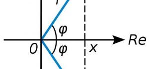 Как вычислять комплексные числа