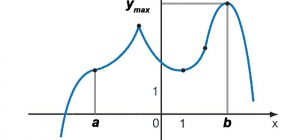 Как найти максимальное значение функции