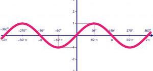 Как строить графики функций