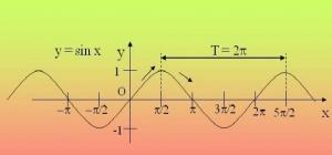Как найти период тригонометрической функции