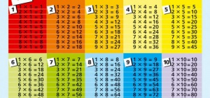 Как создать таблицу умножения в excel