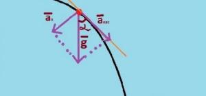 Как найти тангенциальное ускорение