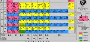 История открытия таблицы Менделеева