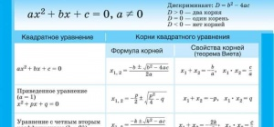 Как решить квадратное уравнение