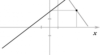 How to find the point symmetric with respect to the line