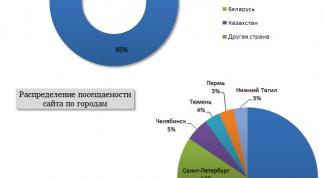 Как посмотреть статистику посещений сайта