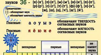 How to identify soft consonants