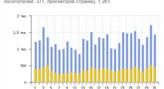 Как узнать количество посетителей на сайте