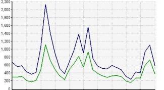 Как узнать количество посещений сайта