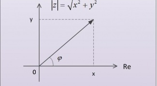 How to find argument of complex number