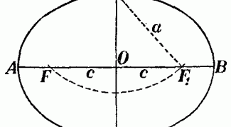 How to find focus of ellipse
