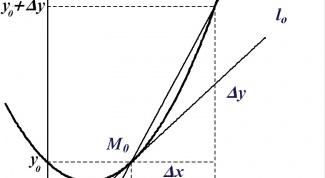 How to write the equation of the tangent