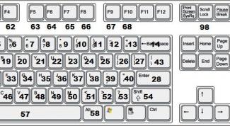 Как узнать код клавиши
