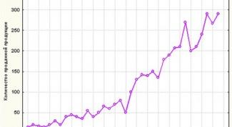 Как увеличить рост продаж