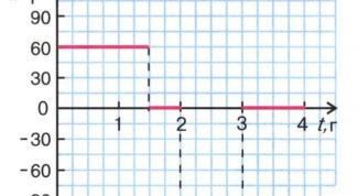 How to find the projection of on the axis