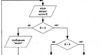 Как составить блок-схему