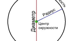 Как рассчитать диаметр