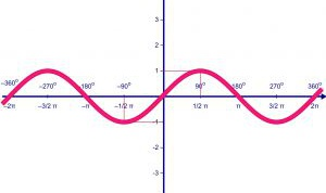 How to draw graphs of functions