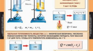 How to find specific heat