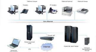 Как настроить внутреннюю сеть