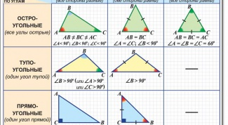 How to determine the type of triangle