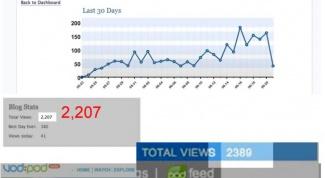 Как узнать статистику посещения сайта