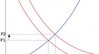 Как построить кривые спроса и предложения