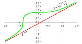 How to find oblique asymptote