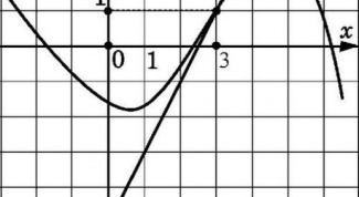 How to find the slope of the tangent to the graph of the function