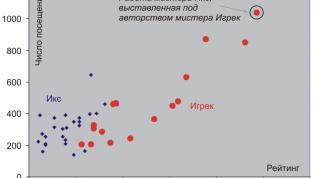 Как построить поле корреляции