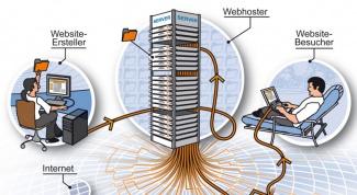 Как залить сервер на хостинг