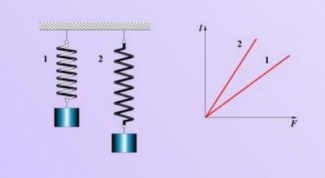 How to determine the stiffness coefficient