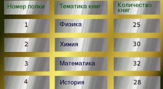 Как вставить таблицу в сайт