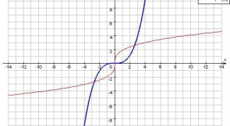 How to find the inverse function for this