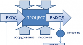 Как внедрить процессный подход